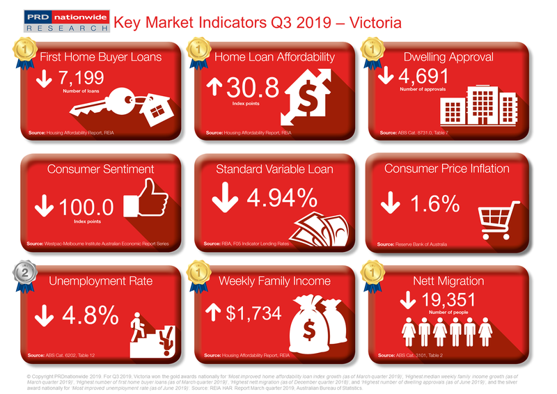 PRD Q3 2019 Key Market Indicators - VIC