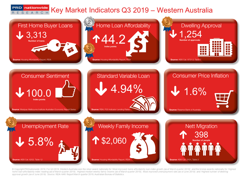 PRD Q3 2019 Key Market Indicators - WA