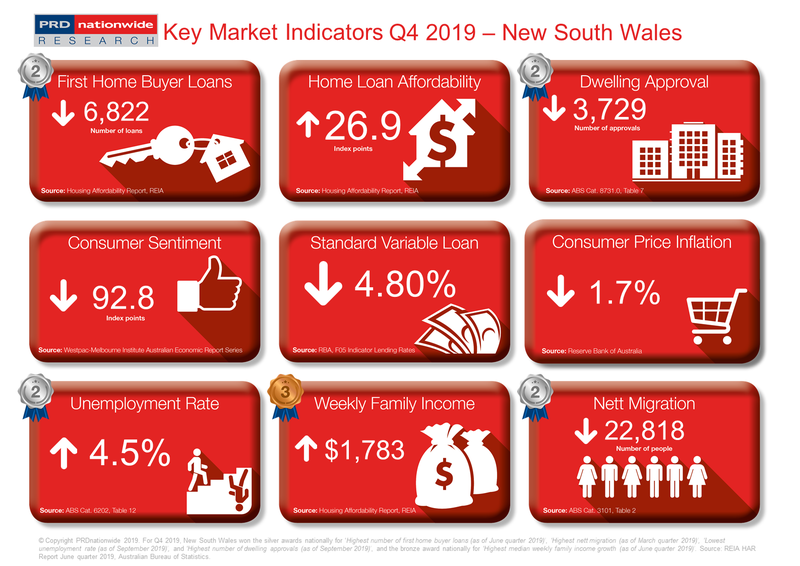 PRD Q4 2019 Key Market Indicators - NSW.PNG