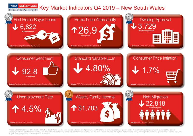 PRD Q4 2019 Key Market Indicators - NSW.PNG