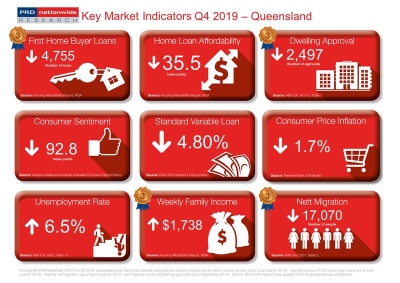 PRD Q4 2019 Key Market Indicators - QLD.PNG