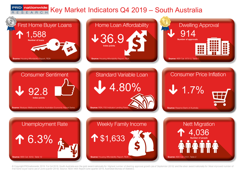 PRD Q4 2019 Key Market Indicators - SA.PNG