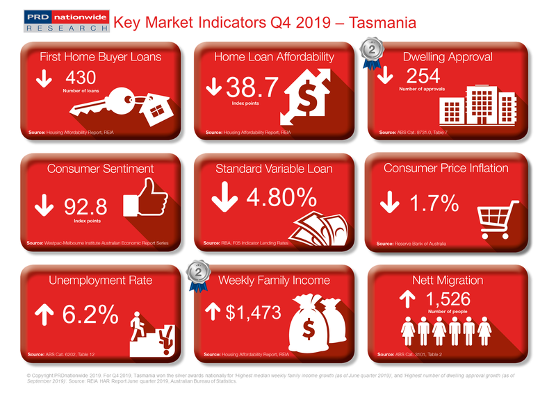 PRD Q4 2019 Key Market Indicators - TAS.PNG