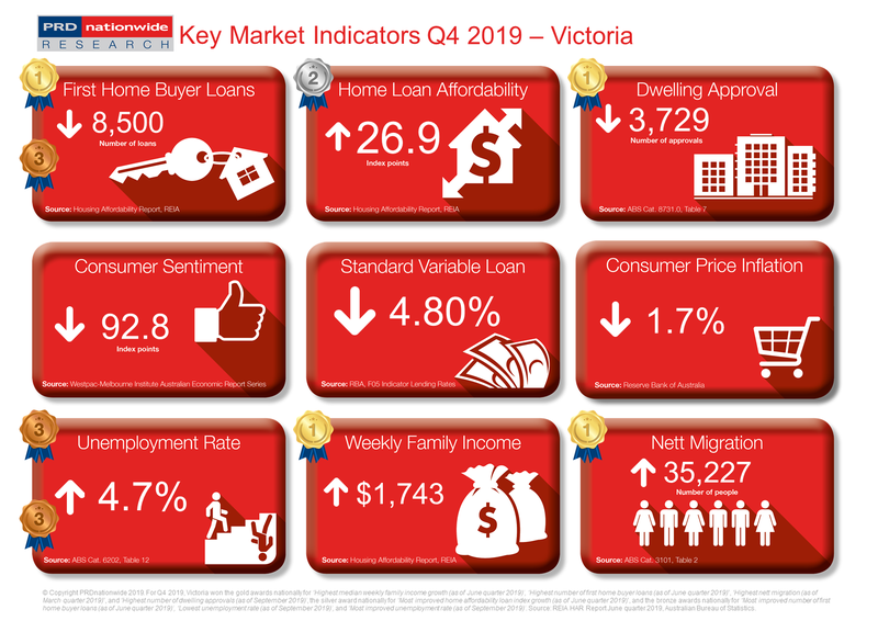PRD Q4 2019 Key Market Indicators - VIC.PNG