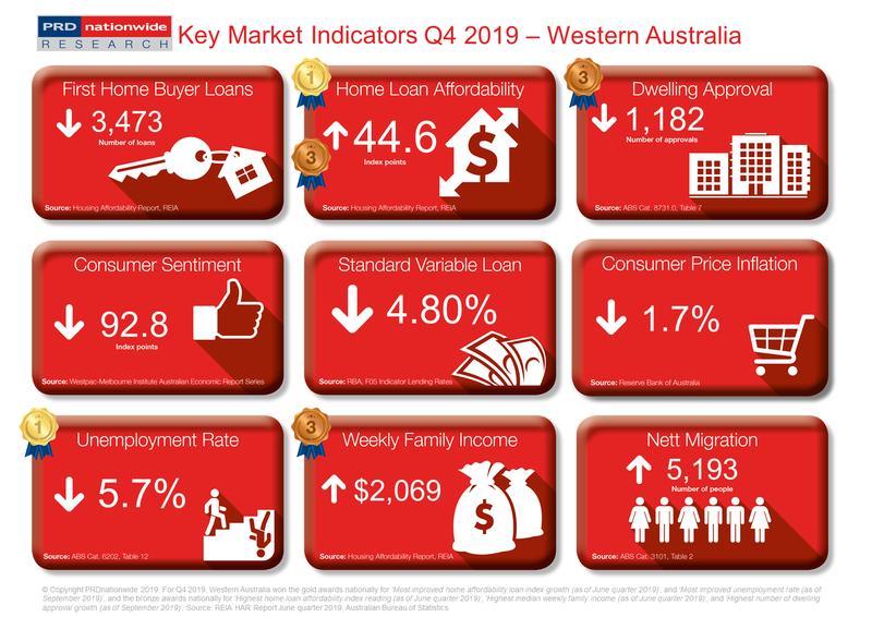 PRD Q4 2019 Key Market Indicators - WA.PNG