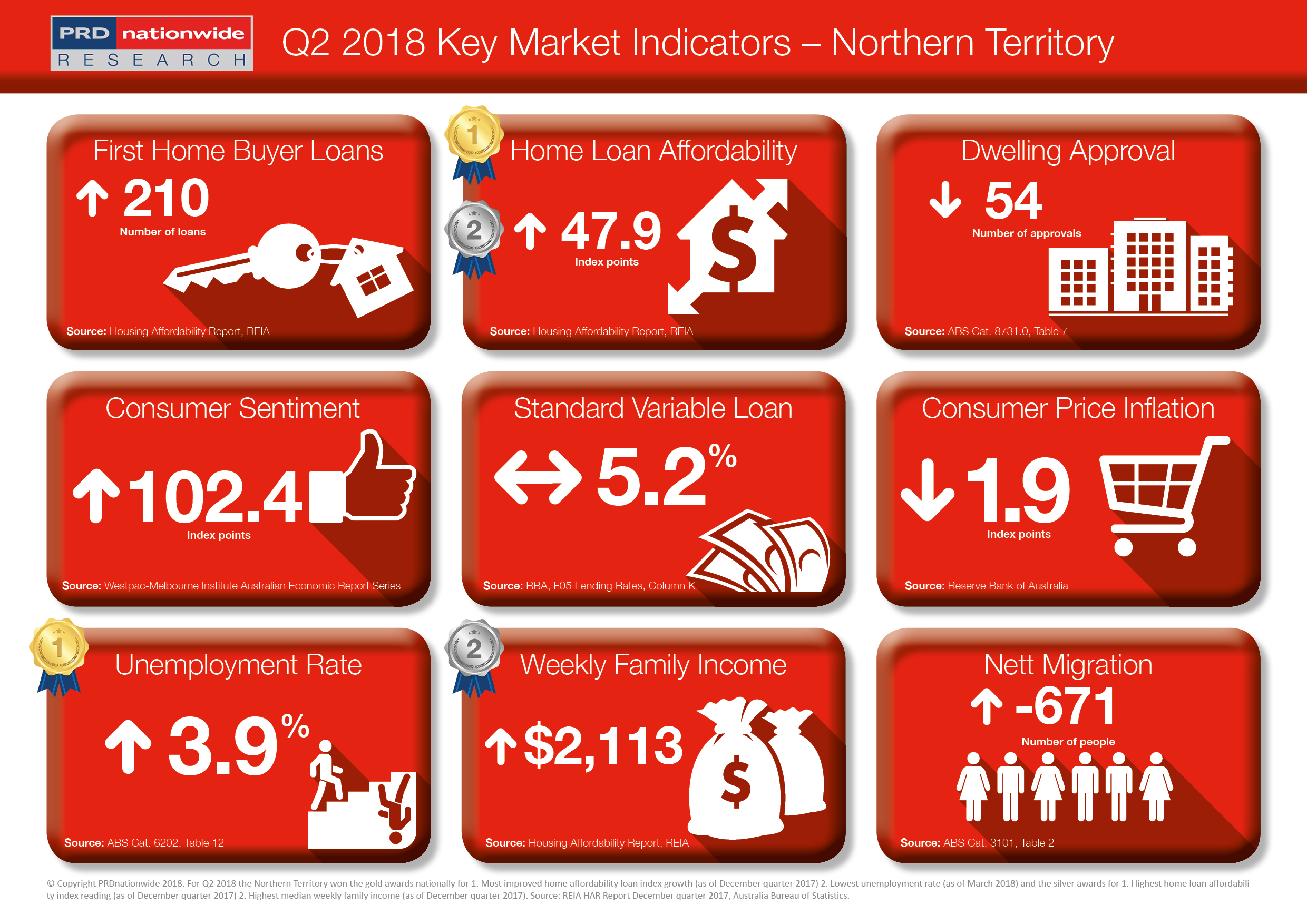 PRDnationwide Q2 Key Market Indicators 2018 - NSW.png