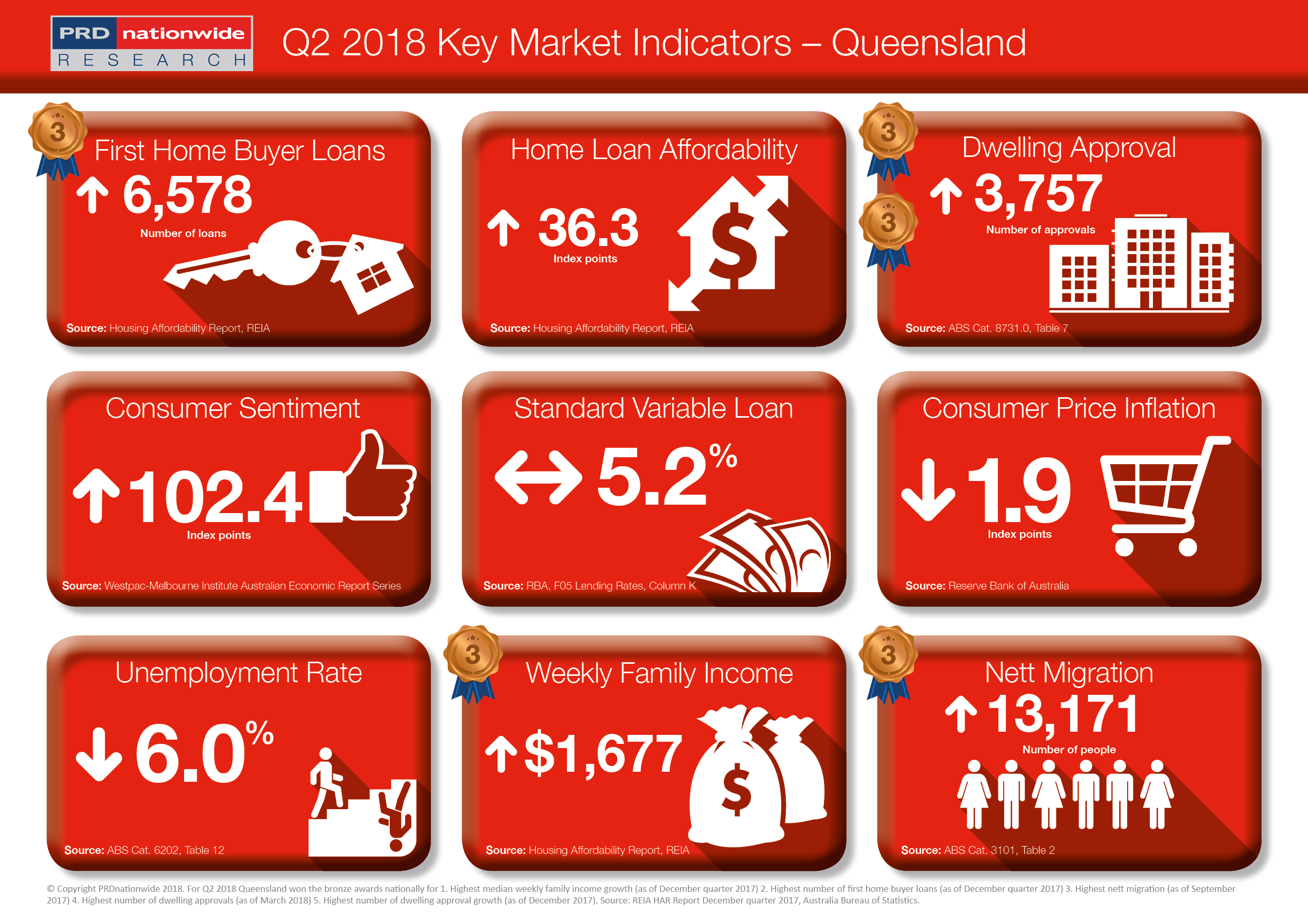 PRDnationwide Q2 Key Market Indicators 2018 - QLD.png
