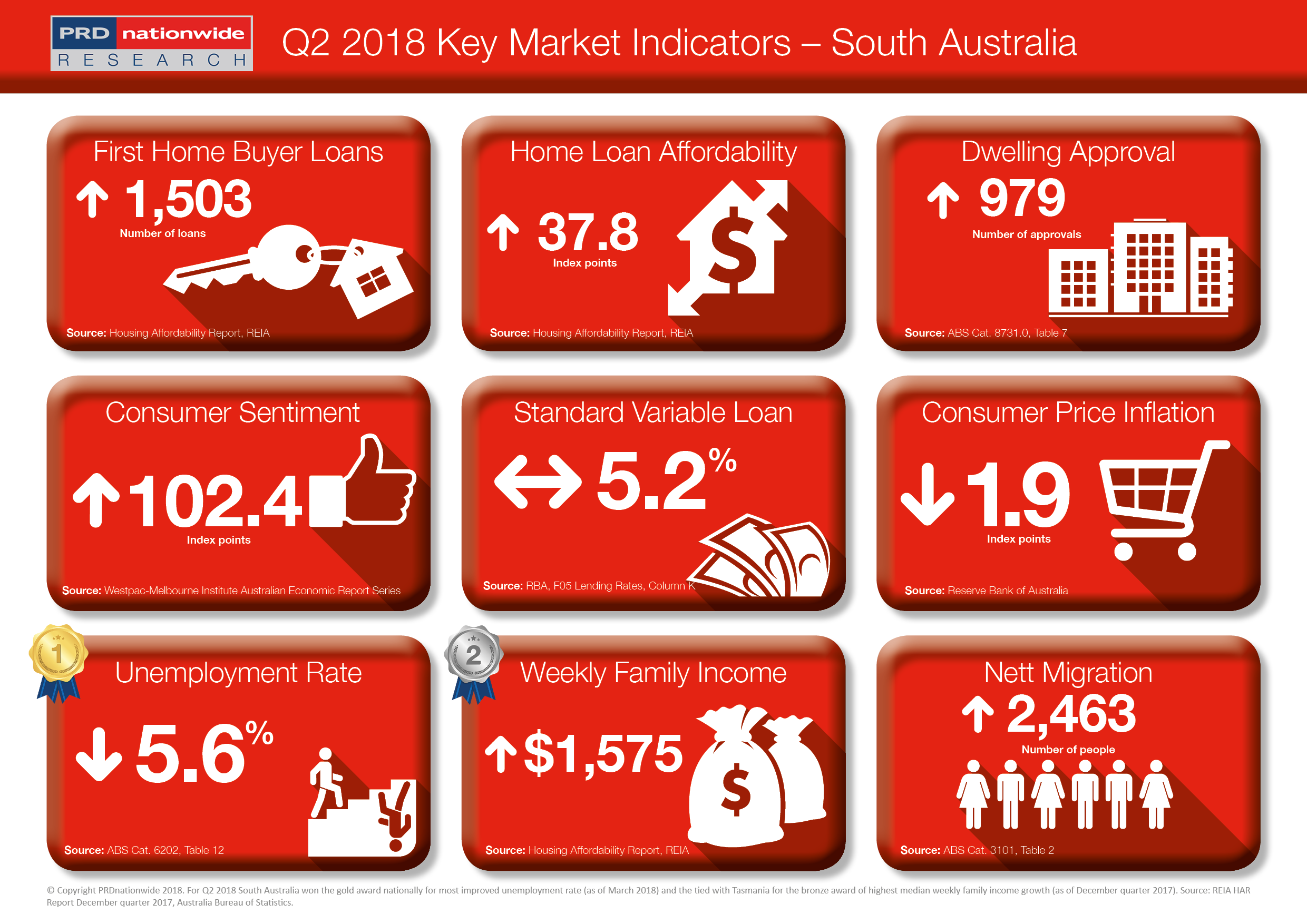 PRDnationwide Q2 Key Market Indicators 2018 - SA.png