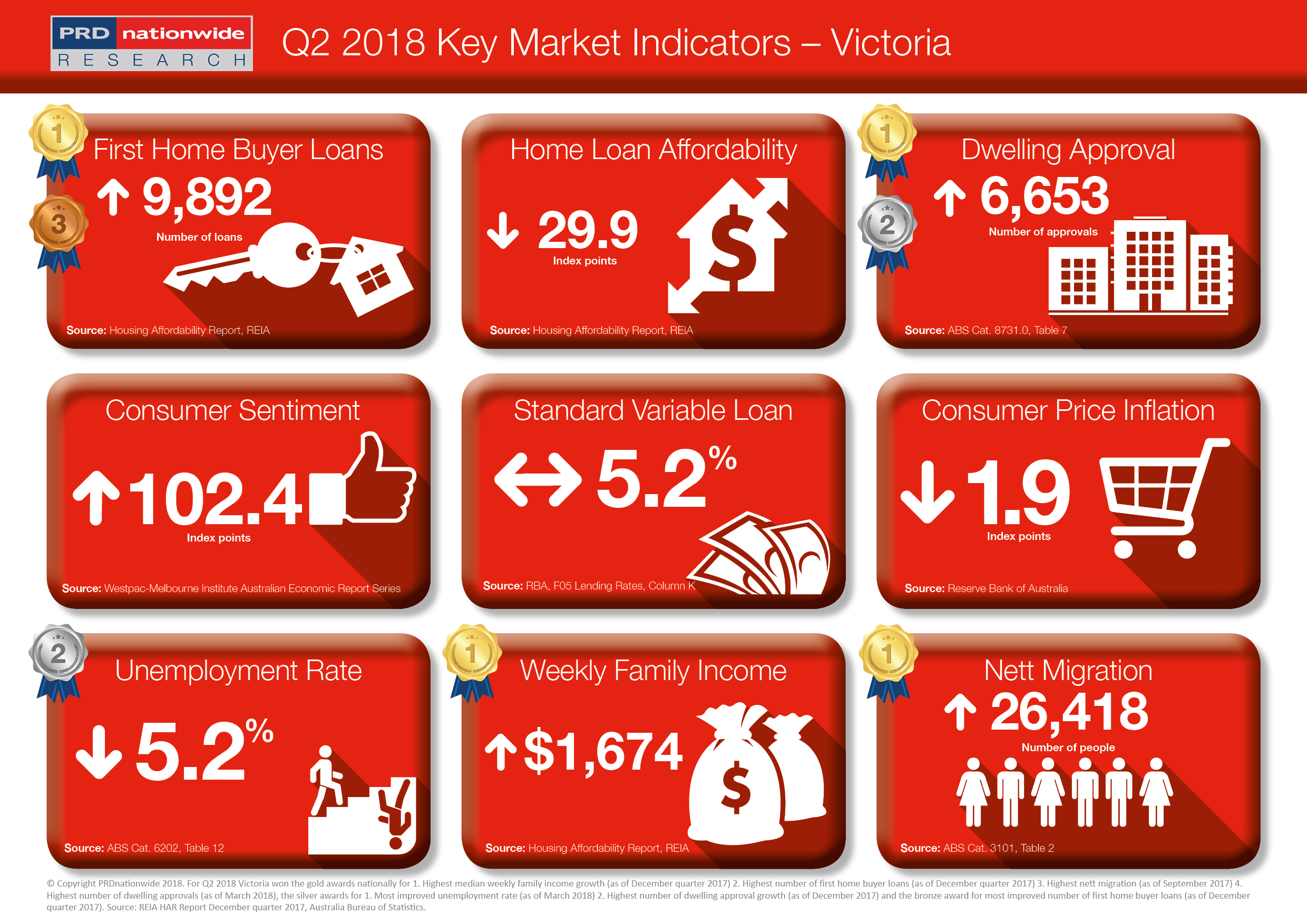 PRDnationwide Q2 Key Market Indicators 2018 - VIC.png