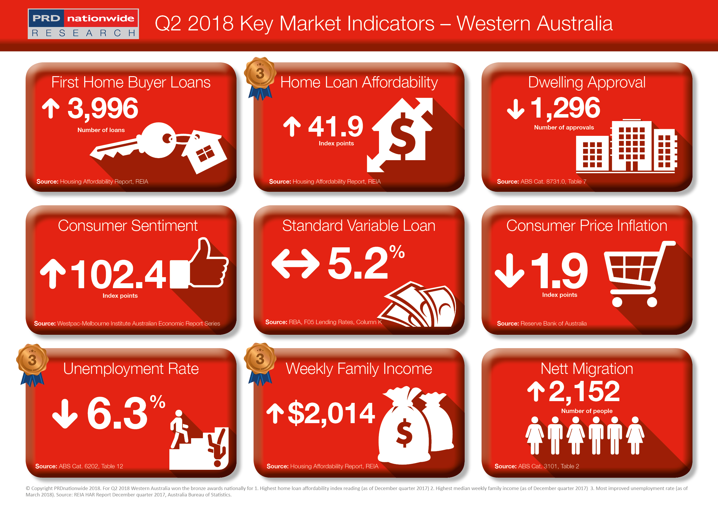 PRDnationwide Q2 Key Market Indicators 2018 - WA.png