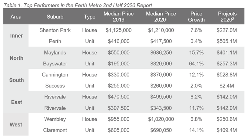 Perth Table 1.PNG