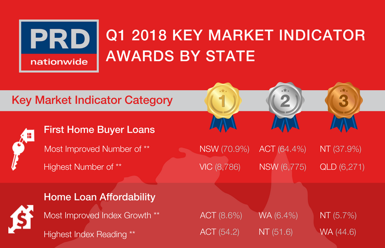 Q1 2018 Key Market Indicator awards by state - Preview.png