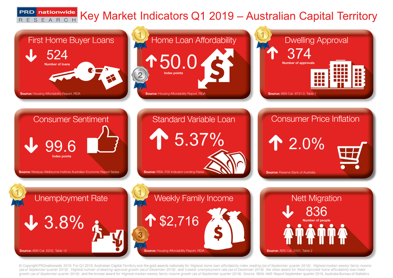 Q1 2019 Key Market Indicators - ACT