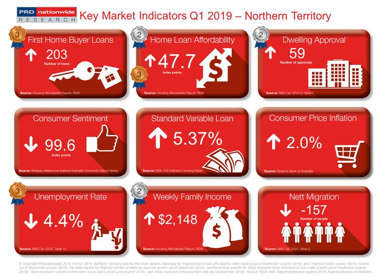 Q1 2019 Key Market Indicators - NT