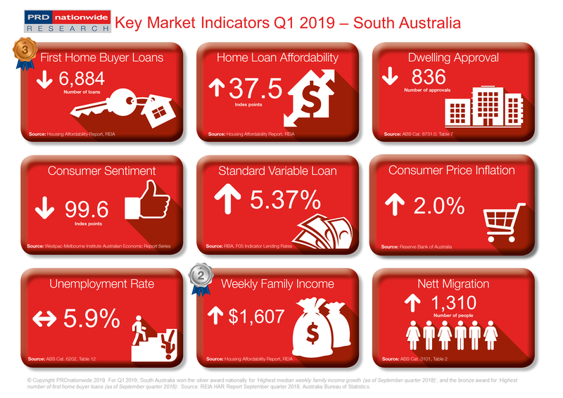Q1 2019 Key Market Indicators - SA
