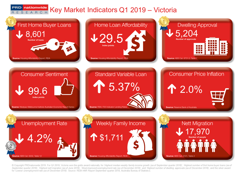 Q1 2019 Key Market Indicators - VIC
