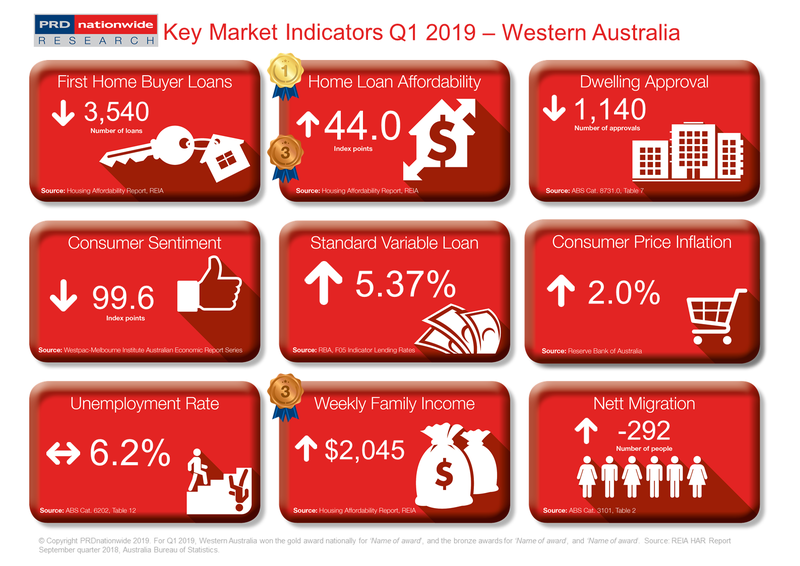 Q1 2019 Key Market Indicators - WA