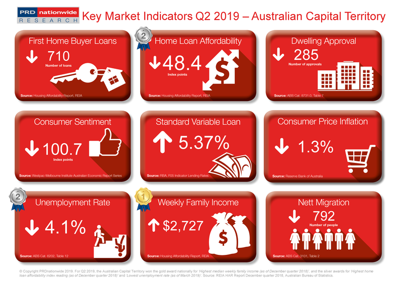 Q2 2019 Key Market Indicators - ACT.png