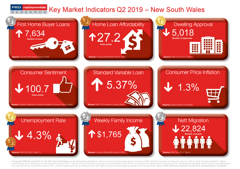 Q2 2019 Key Market Indicators - NSW.png