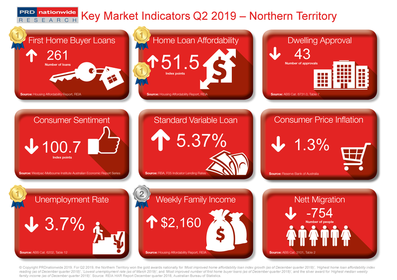 Q2 2019 Key Market Indicators - NT.png
