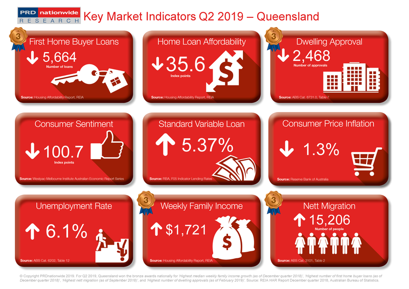 Q2 2019 Key Market Indicators - QLD.png