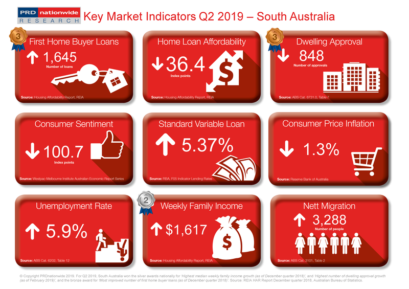 Q2 2019 Key Market Indicators - SA.png