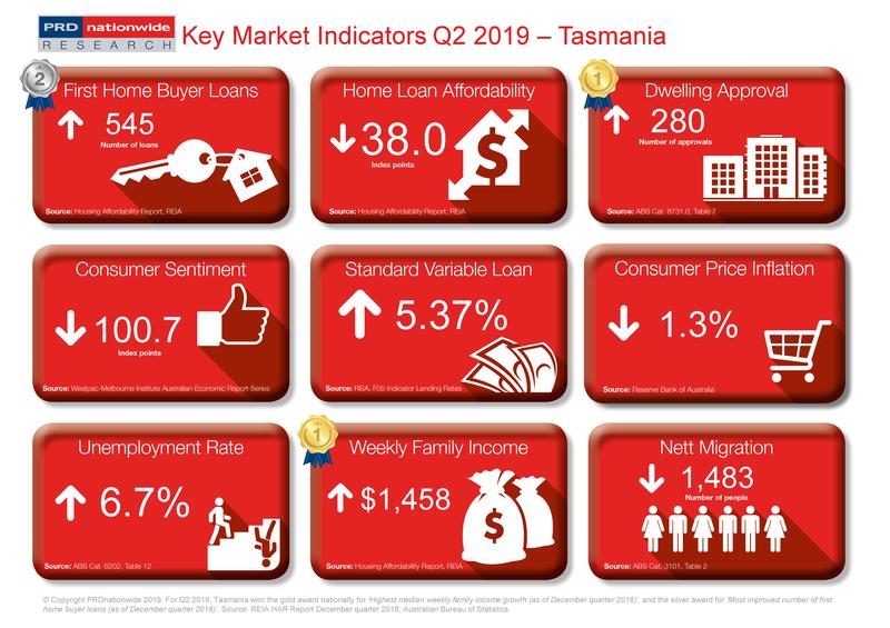 Q2 2019 Key Market Indicators - TAS.png