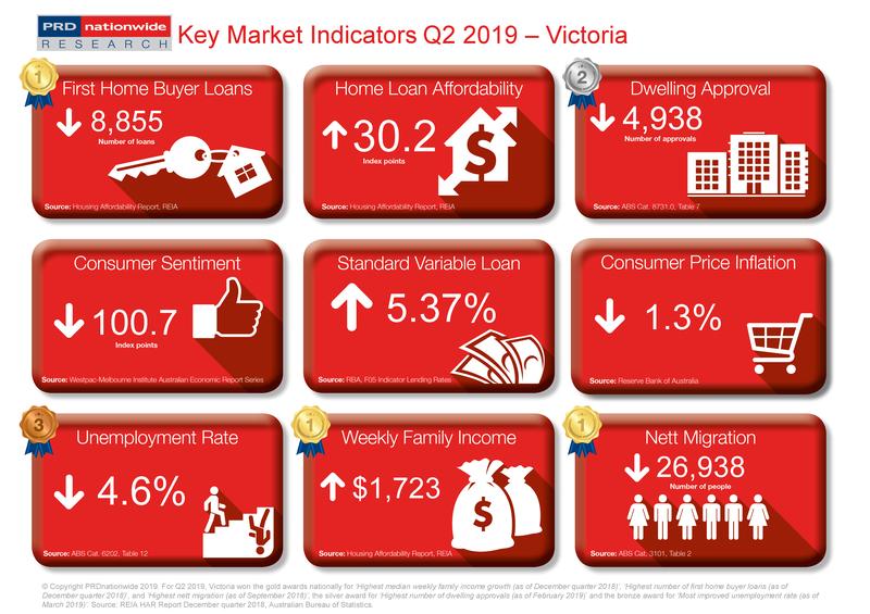 Q2 2019 Key Market Indicators - VIC.png