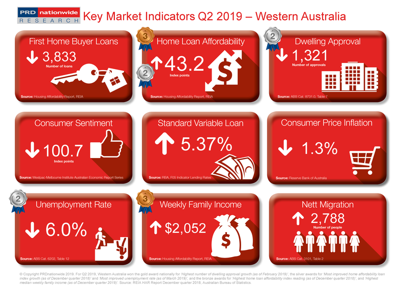 Q2 2019 Key Market Indicators - WA.png
