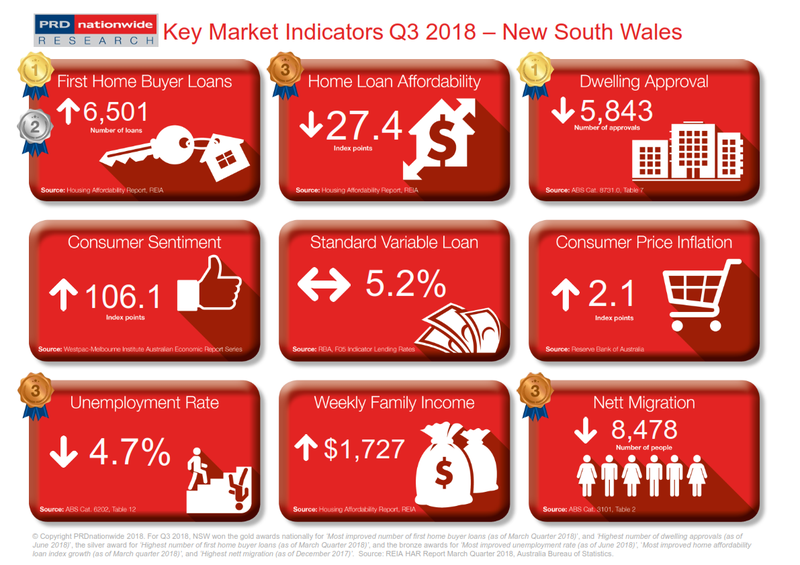 Q3 2018 Key Market Indicators - NSW