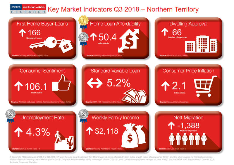 Q3 2018 Key Market Indicators - NT