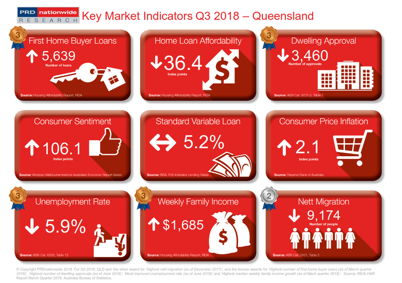 Q3 2018 Key Market Indicators - QLD