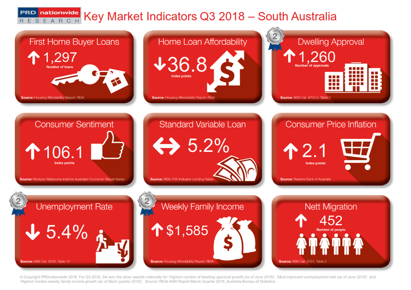 Q3 2018 Key Market Indicators - SA