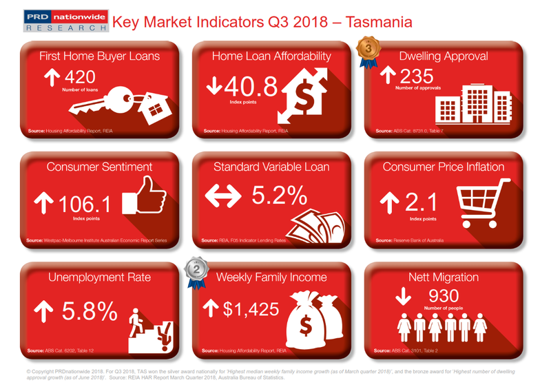Q3 2018 Key Market Indicators - TAS