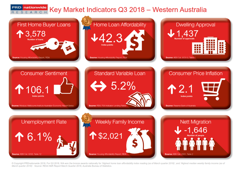 Q3 2018 Key Market Indicators - WA
