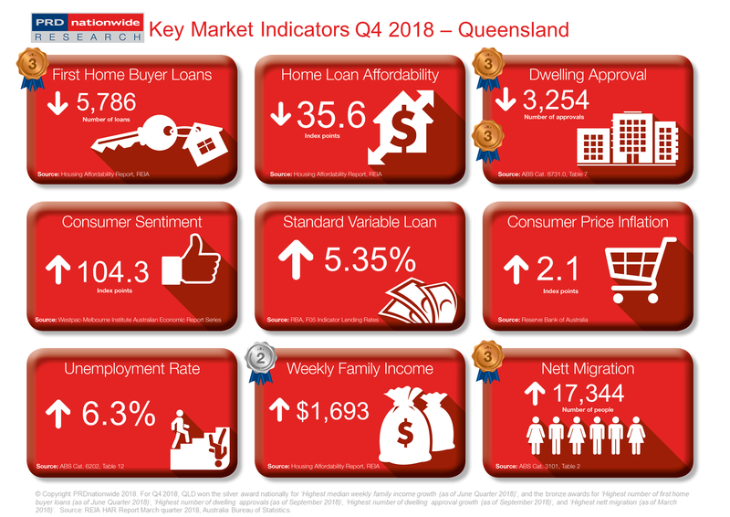 Q4 2018 Key Market Indicators - QLD