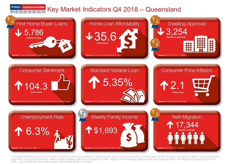 Q4 2018 Key Market Indicators - QLD