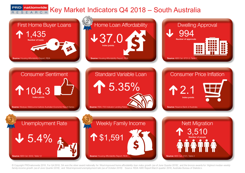 Q4 2018 Key Market Indicators - SA