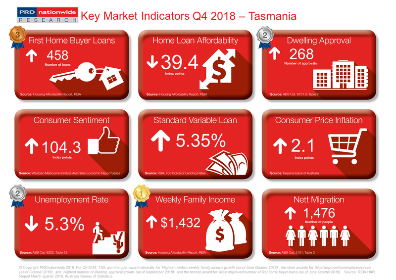 Q4 2018 Key Market Indicators - TAS
