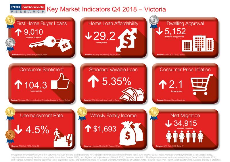 Q4 2018 Key Market Indicators - VIC