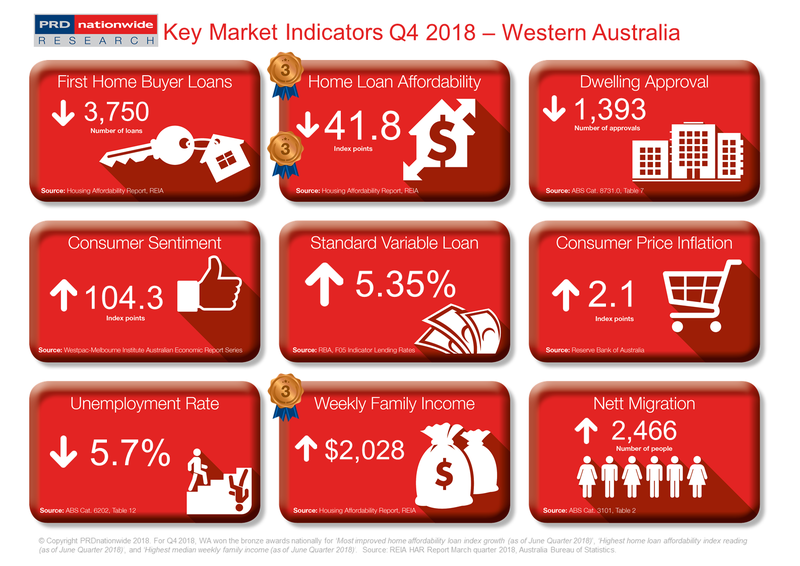 Q4 2018 Key Market Indicators - WA