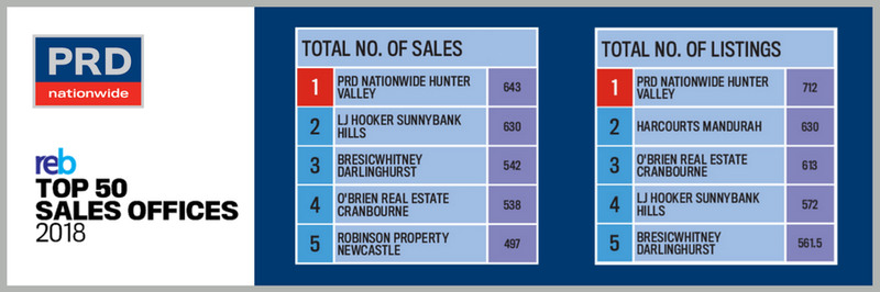 Real Estate Business Top 50 Sales Offices 2018 - Top 5 - Hunter Valley