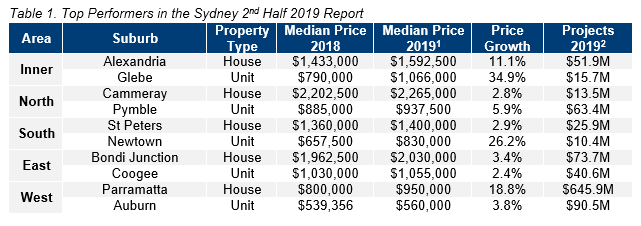 SYD Table 1. Top Performers in the Sydney 2nd Half 2019 Report.PNG