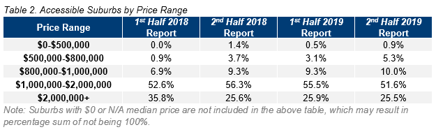 SYD Table 2. Accessible Suburbs by Price Range.PNG
