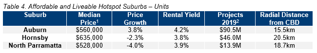 SYD Table 4. Affordable and Liveable Hotspot Suburbs – Units.PNG