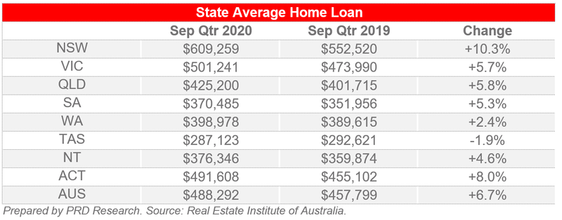 State Average Home Loan - REIA