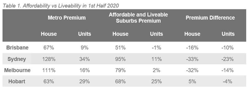 Natl Table 1. Affordability vs Liveability in 1st Half 2020.PNG