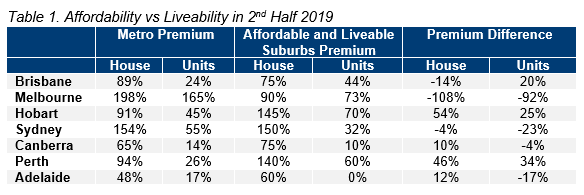 Table 1. Affordability vs Liveability in 2nd Half 2019.PNG
