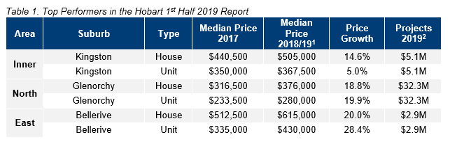 HOB Table 1. Top Performers in the Hobart 1st Half 2019 Report.PNG