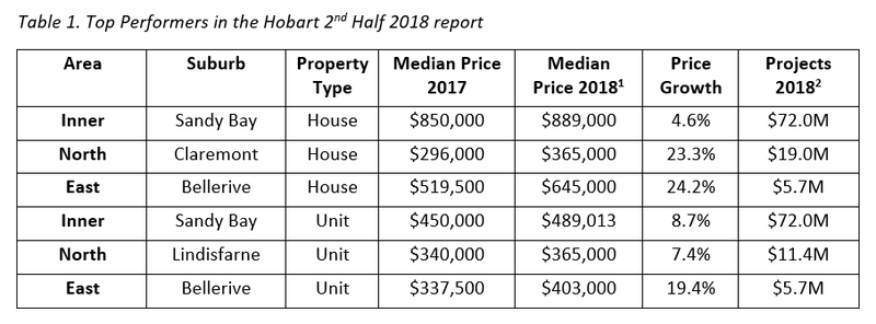 Table 1. Top Performers in the Hobart 2nd Half 2018 report